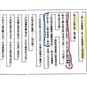 Lineage of the Gyokko Ryu - Yellow lines are Sakanoue family members, Red are Sasaki Family and Blue is the first Toda in the lineage