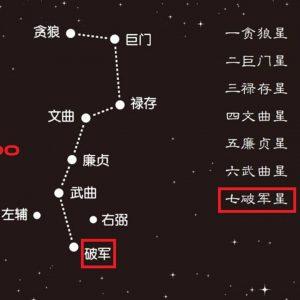Hagunsei as the 7th star in the big dipper